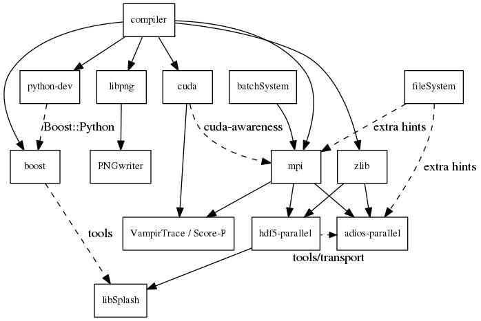 Dependencies — PIConGPU 0 4 1 documentation
